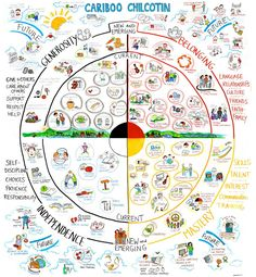 mindsets and circle of courage - Google Search
