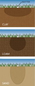 Toro Sprinkler Planning and Installation Guide--determine type of soil you have