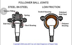 Alloy usa heavy duty ball joint kit jeep parts and accessories find this pin and more on joint by fandeluxe Gallery