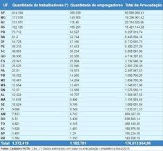 Contabilidade Samuel Cereja: Número de empregados domésticos com FGTS aumenta m...