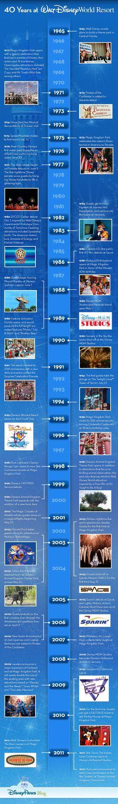 Magic Kingdom Timeline