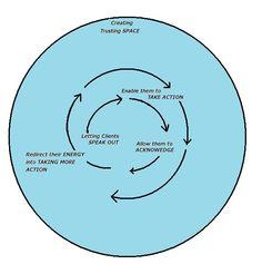 Coaching Model: CLEAR  A Coaching Model Created by Shraddha Trasi (Passion Coaching, INDIA)