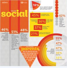 LoSoMo - Social - infographic by Nielsen and NM Incite