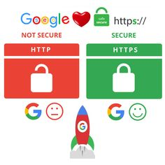 Digital Marketing, Google