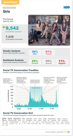 The series premiere of HBO's 'Girls' did ok in terms of comment volume, but shows promise for niche audiences.