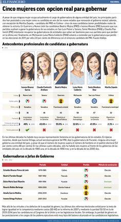 Cinco mujeres con opción real para gobernar. 09/03/2015