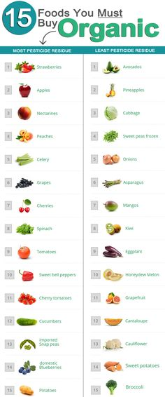 Fifteen foods buy organic