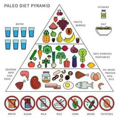 is The Paleo Diet ? Paleo Diet Meal Plan and Rules for Weight Loss !, What is The Paleo Diet ? Paleo Diet Meal Plan and Rules for Weight Loss !, What is The Paleo Diet ? Paleo Diet Meal Plan and Rules for Weight Loss ! Paleo Autoinmune, Menu Dieta Paleo, Paleo Food, Healthy Foods, Paleo Bread, Clean Foods, Paleo Life, Keto Foods, Paleo Nutrition