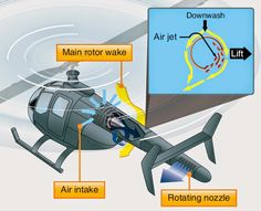 Aircraft systems: Helicopter Structures - While in a hover, Coanda Effect supplies approximately two-thirds of the lift necessary to maintain directional control. The rest is created by directing the thrust from the controllable rotating nozzle