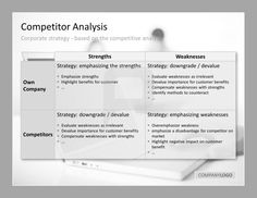 Competitor Analysis PowerPoint Templates Develop your Corporate Strategy based on the competitive analysis. Compare Strenghts and Weaknesses of your company and your competitors. #presentationload  http://www.presentationload.com/competitor-analysis.html