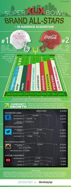 49e Super Bowl: la bataille des marque sur les réseaux sociaux  ► http://www.cdusport.com/infographie-49e-super-bowl-bataille-des-marques-19463