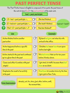 Past perfect tense organization/study english grammar tenses, english, gram Study English Grammar, English Grammar Tenses, English Verbs, Learn English Words, English Language Learning, English Writing, English Lessons, Bbc English, English Lesson Plans