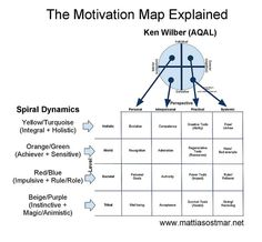 The Motivation Map Explained - re-pin if you like it!