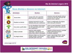 Resumo de direitos e deveres das crianças na Internet.