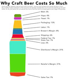 Interesting infographic breaking down the cost of producing a bottle of beer.
