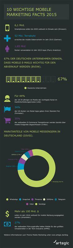 Mobile Marketing Facts 2015 #RideTheMobileTsunami Mobile Marketing, Mobiles, Tsunami, Facts, Infographics, Key, Info Graphics, Information Graphics, Unique Key