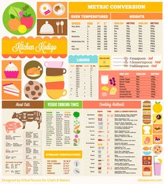 Kitchen reference guide.