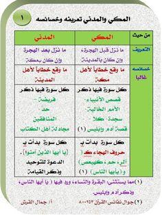 Coran Tajwid, Quran, Islam, Bullet Journal, Holy Quran