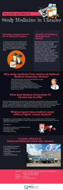 To Study Medicine in Ukraine is a dream come true for the students who wan't to get and enrolled in a university that offer direct admission to mbbs with small nominal fees to pay. Ukraine is among the most popular destinations in the world for international students as they are provided with international medical students demands.Most of the Universities of medicine has introduced  English programs of medical studies (Nursing,Pharmacy,Dentistry and others).