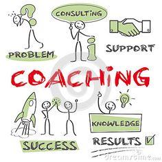 Coaching, Motivation, success