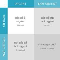 Priority Matrix Eisenhower Matrix Grid