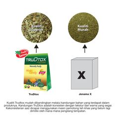 TruDtox's made of superior quality ingredients and does not contain laxatives. Natural Herbs, Superior Quality, Chart