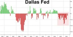 http://www.zerohedge.com/news/2016-08-29/dallas-fed-dead-cat-bounce-dies-economy-contracts-20th-month-row