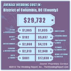 Average Wedding Cost - Couples that live in or travel to District of Columbia, DC (County) spend $29,732 on average for their wedding