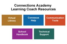 Connections Academy Learning Coach Resources. Enter our Pin to Prepare #contest: http://expi.co/0SJpD