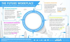 The Future Workplace - Unum