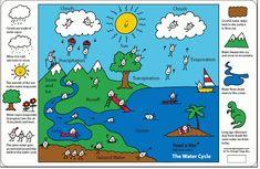 Blog de los niños: Los estados del agua y los cambios de estado ...