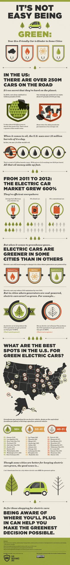 Green Cars Infographic, great graphics!!! send us an more #EVInfographs