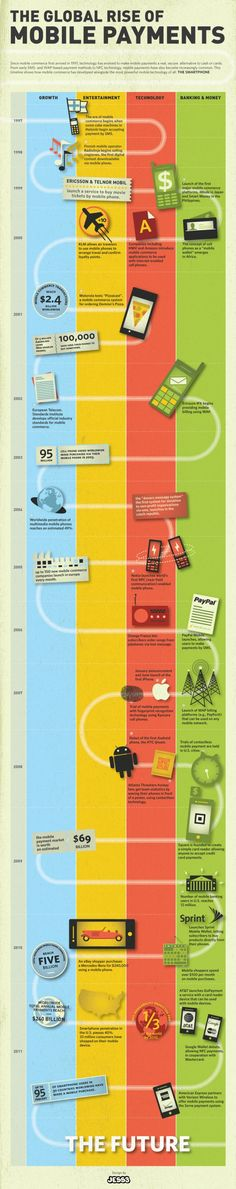 This fantastic infographic vividly exhibits a complete and concise history of mobile payments and mobile commerce applications from the beginning of the mobile e-commerce era at the end of the 1990s with the first SMS payments, right through to WAP, the rise of smartphones, near field communications and the mainstream adoption of mobile as the payment system of the future.
