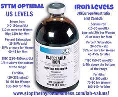 Iron levels via stopthethyroidmadness