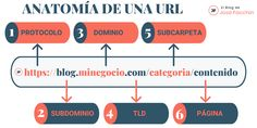 Anatomía de una URL SEO friendly Marketing, Seo