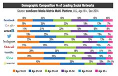 Looking to connect with a certain age group on social media platforms? This post discusses 9 major social networks broken down by age. Inbound Marketing, Social Media Marketing, Digital Marketing, Online Marketing, Social Media Tips, Social Networks, Los Millennials, Snapchat Users, Facebook