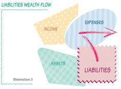 Liabilities cause wealth to flow out of your life. www.thewealthchef.com/30daychallenge Make It Work, Money Tips, Wealth, Flow, Ann, Make It Yourself, Books, Life, Libros