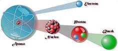 COMPLEJO CULTURAL GALATRO: Qué es la interacción nuclear fuerte
