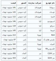 قیمت روز خودروهای وارداتی مدل ۲۰۱۴