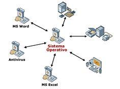 Imagen de Sistemas Operativos