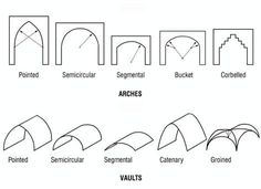 Image result for architectural design forms gothic