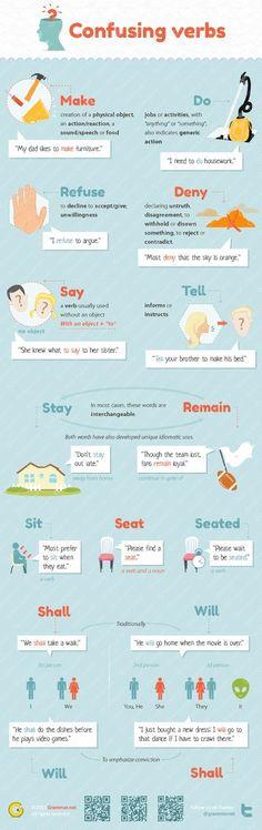 Educational infographic : Aprende inglés: verbos que a menudo se confunden #infografia #infographic #educ