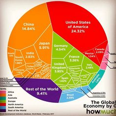 Just published a new article: This Chart Contains a Few Hidden Surprises About the World Economy (link in bio) #economics #economy #news #usa #dataviz #infographic #digitalnomad #remotework
