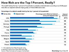 The 1% May Be Richer Than You Think, Research Shows. The 1 percent is literally rich beyond measure, depriving nations of billions in tax revenue and obscuring shifts in global inequality.