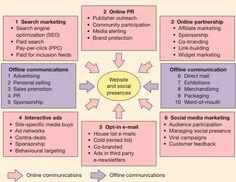 Digital media channels