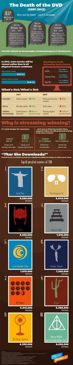 "Check out this #infographic to see ""the death of DVD,an end of an era"""
