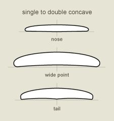 Surfboard Design | Surfboard Bottom Contours