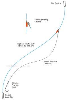 Onderlijn voor zeebaars, gul en wijting. Simpel, doeltreffend én goedkoop!