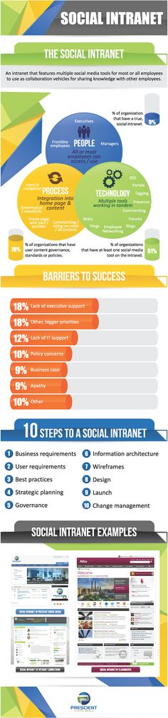 Sharepoint is the social intranet to succees
