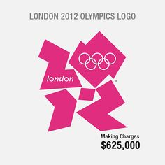 Did you know? London 2012 Olympics logo, designed by Wolf Ollins in 2008 costed $625,000. It shows the numbers '2012' in a #design. This #logo proved to be a disaster due to its unusual design.